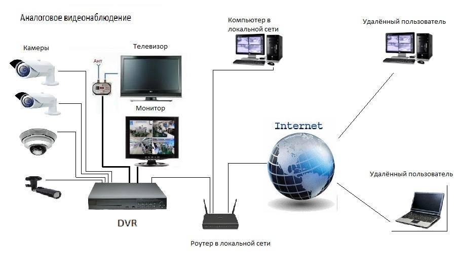 видеонаблюдение и локальная сеть