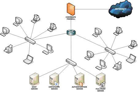Особенности настройки сетевого оборудования