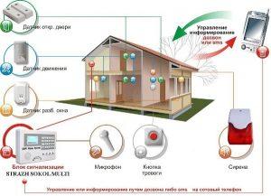охранная сигнализация частного дома